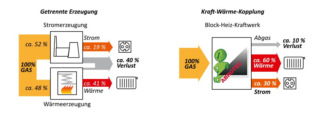 schema-kraft-waerme-kopplung
